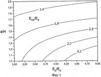 Патент 2532758 Способ определения модуля упругости однородного покрытия