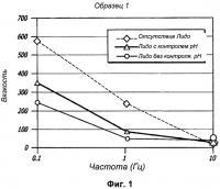 Патент 2496473 Гели на основе гиалуроновой кислоты, включающие обезболивающие агенты