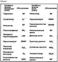 Патент 2654804 Антиоксидантные композиции и способы их применения