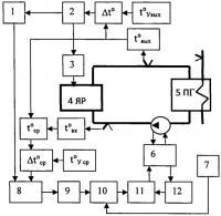 Патент 2529555 Способ управления ядерным реактором