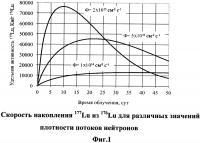Патент 2594020 Способ получения радионуклида лютеций-177