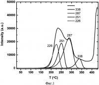 Патент 2622240 Рабочее вещество для термоэкзоэлектронной дозиметрии высокоэнергетического электронного излучения