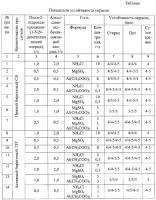 Патент 2285763 Бесформальдегидный состав для закрепления водорастворимых красителей на целлюлозных волокнах и тканях из них