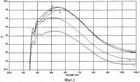 Патент 2371399 Способ получения тонких просветляющих покрытий на основе мезопористого диоксида кремния золь-гель методом в присутствии некоторых полимеров, статических сополимеров