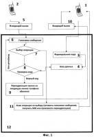 Патент 2407207 Способ фильтрации нежелательных звонков в сетях сотовой связи (варианты)