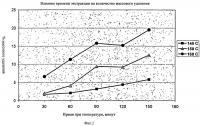 Патент 2401351 Модифицированные волокна сульфатной целлюлозы