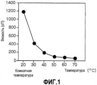 Патент 2320318 Чувствительная к температуре изменяющая состояние композиция гидрогеля и способ для ее получения