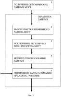Патент 2559123 Способ оценки низкочастотной резонансной эмиссии геодинамического шума