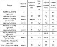 Патент 2663047 Способ изготовления пиротехнических составов