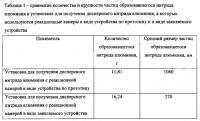 Патент 2631076 Реакционная камера установки для получения дисперсного нитрида алюминия