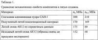 Патент 2607016 Способ получения литого композиционного материала