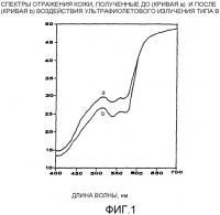 Патент 2336867 Композиция для дермального применения, обладающая фотозащитным и антиэритемным действием, содержащая солнечный фильтр и диметилсульфон