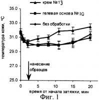 Патент 2304959 Косметическое средство, защищающее кожу от повреждений, инициируемых активным и пассивным курением (варианты), и кислородпереносящая множественная наноэмульсия, входящая в его состав (варианты)