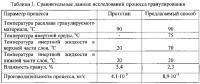 Патент 2553912 Способ гранулирования расплавов