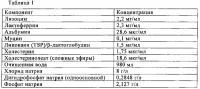 Патент 2583261 Офтальмологические устройства для доставки гидрофобных обеспечивающих комфорт агентов