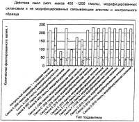 Патент 2420358 Модифицированные аминальдегидные смолы и их применение в способах разделения