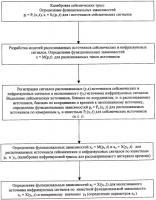 Патент 2300122 Способ дистанционного определения параметров инфразвукового сигнала вблизи неопознанного источника сигнала