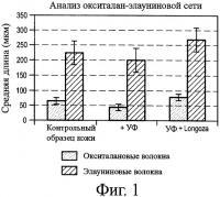 Патент 2394555 Косметическая композиция с активностью против старения, содержащая экстракт растений aframomum angustifolium или longoza