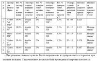 Патент 2631703 Вспененный пенополиолефин с высокой степенью кристалличности