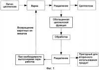 Патент 2535222 Способ интегрированного получения целлюлозы и пригодных для повторного использования низкомолекулярных веществ