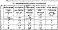 Патент 2617041 Солнечный фотоэлектрический модуль со стационарным концентратором (варианты)