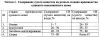 Патент 2542530 Способ получения сушеного свекловичного жома