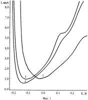 Патент 2491539 Способ определения платины в водных растворах методом инверсионной вольтамперометрии по пику селективного электроокисления ptxpby