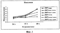 Патент 2421208 Введение клеток и клеточных экстрактов для омолаживания