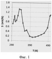 Патент 2530442 Способ получения термоэлектрического газочувствительного материала
