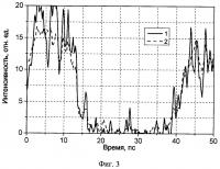 Устройство для измерения переходных характеристик оптических усилителей