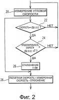 Патент 2640313 Способ оценки скорости железнодорожного транспортного средства
