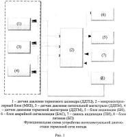 Патент 2662295 Способ интеллектуальной диагностики тормозной сети поезда и устройство для его реализации