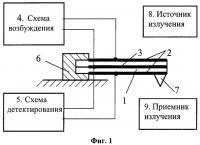 Патент 2442131 Устройство для измерения параметров рельефа поверхности и механических свойств материалов