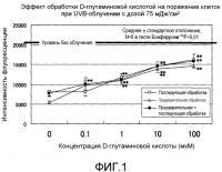 Патент 2519206 Композиции для смягчения поражений, вызванных ультрафиолетовым излучением
