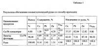 Патент 2588093 Способ флотационного обогащения полиметаллических руд