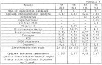 Патент 2290920 Композиция для обработки влажной кожи