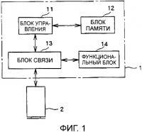 Патент 2305911 Батарея и запрашивающее аутентификацию устройство