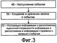 Патент 2420010 Способ и система для организации записей о событиях в мобильном радио терминале