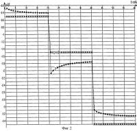 Патент 2507615 Способ измерения эффективности стержней регулирования реакторной установки