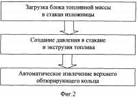 Патент 2337087 Способ изготовления заготовки заряда баллиститного твердого ракетного топлива и устройство для его осуществления