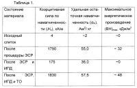 Патент 2650652 Способ получения нанокристаллического магнитотвердого материала из сплава системы (nd, ho)-(fe, co)-b