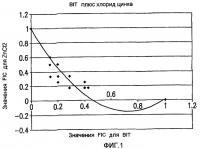 Патент 2436561 Изотиазолиноновые биоциды, улучшенные ионами цинка