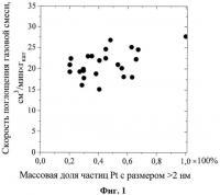 Патент 2530001 Платиновый катализатор, способ его приготовления, способ его регенерации и способ получения сульфата гидроксиламина