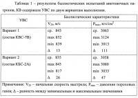 Патент 2646906 Капсюль-воспламенитель (варианты)
