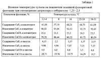 Патент 2564550 Способ флотации флюоритовых руд
