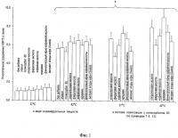 Патент 2495928 Средство для стимуляции синтеза белков теплового шока hsp 70 в клетках человека и животных; косметическое средство для стимуляции репаративных процессов; косметическое средство для снижения побочных эффектов агрессивных косметологических процедур; биологически активная добавка; пищевой продукт; способ снижения побочных эффектов агрессивных косметологических процедур
