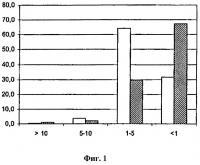 Патент 2491910 Применение натуральных активных веществ в косметических или терапевтических композициях