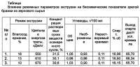Патент 2667097 Способ получения гидролизата из крахмалсодержащего сырья