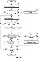 Патент 2560127 Способ ввода текста в переносном устройстве и переносное устройство, поддерживающее его