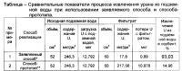 Патент 2615403 Способ извлечения урана из подземной воды